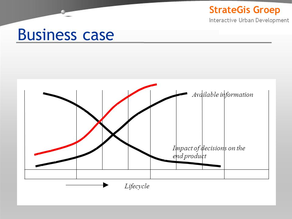 StrateGis Groep Interactive Urban Development Business case Impact of decisions on the end product Available information Lifecycle