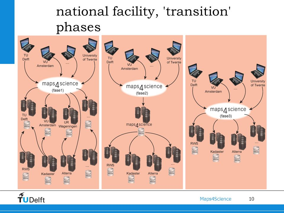 10 Maps4Science Instead of local facilities towards a national facility, transition phases