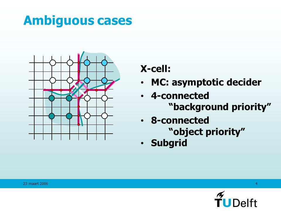 23 maart Ambiguous cases X-cell: MC: asymptotic decider 4-connected background priority 8-connected object priority Subgrid