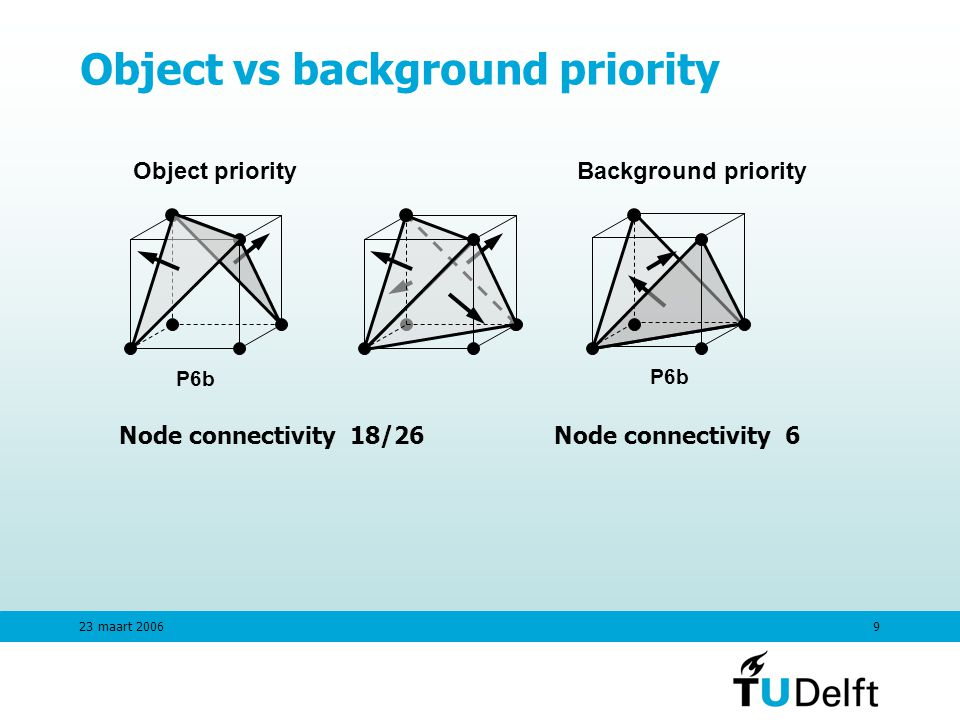 23 maart Object vs background priority Object priorityBackground priority P6b Node connectivity 18/26Node connectivity 6