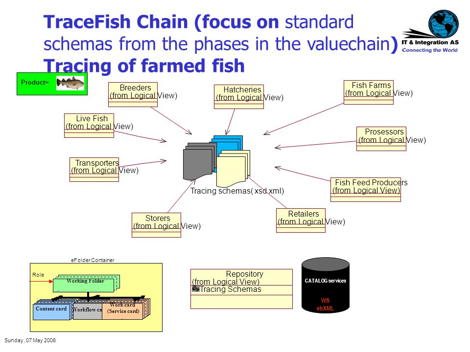 Sunday, 07 May 2006 TraceFish Chain (focus on standard schemas from the phases in the valuechain) Tracing of farmed fish CATALOG services WS ebXML Pro