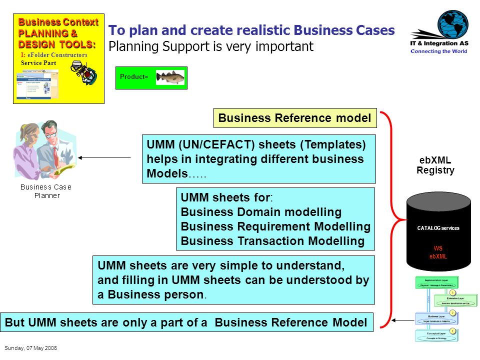 Sunday, 07 May 2006 Business Reference model UMM (UN/CEFACT) sheets (Templates) helps in integrating different business Models….. UMM sheets for: Busi
