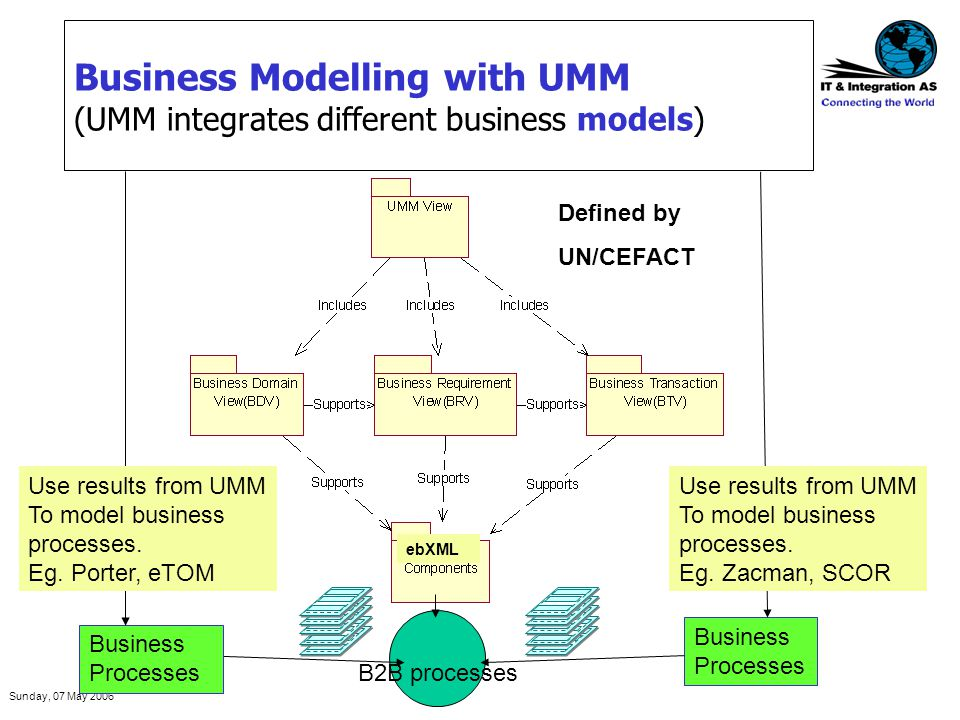Sunday, 07 May 2006 Business Modelling with UMM (UMM integrates different business models) Business Processes B2B processes Business Processes Use res
