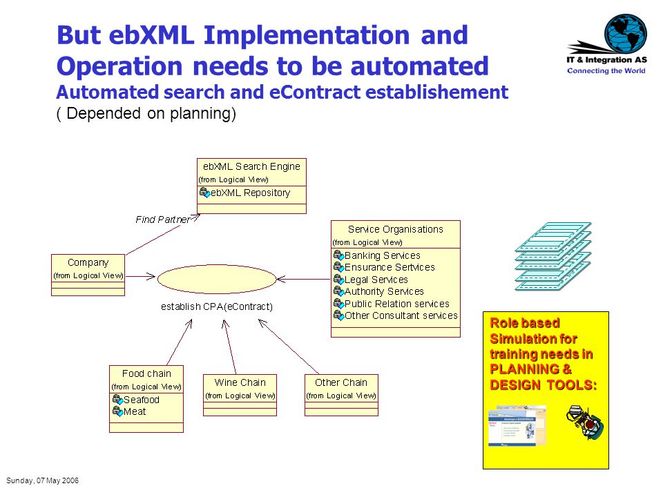 Sunday, 07 May 2006 But ebXML Implementation and Operation needs to be automated Automated search and eContract establishement ( Depended on planning)