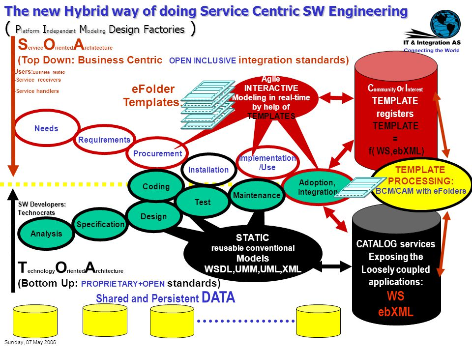 Sunday, 07 May 2006 The new Hybrid way of doing Service Centric SW Engineering ( P latform I ndependent M odeling Design Factories ) Installation Impl