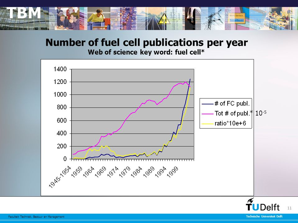 Faculteit Techniek, Bestuur en Management Technische Universiteit Delft 11 Number of fuel cell publications per year Web of science key word: fuel cell* * 10 -5