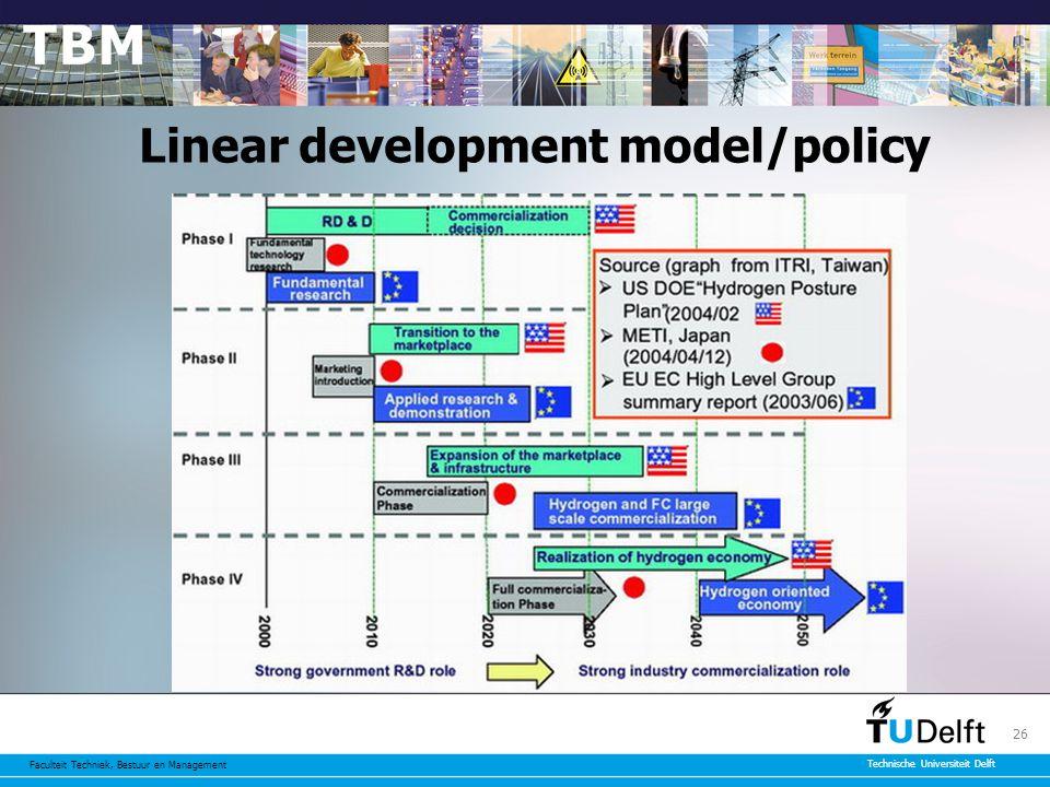 Faculteit Techniek, Bestuur en Management Technische Universiteit Delft 26 Linear development model/policy