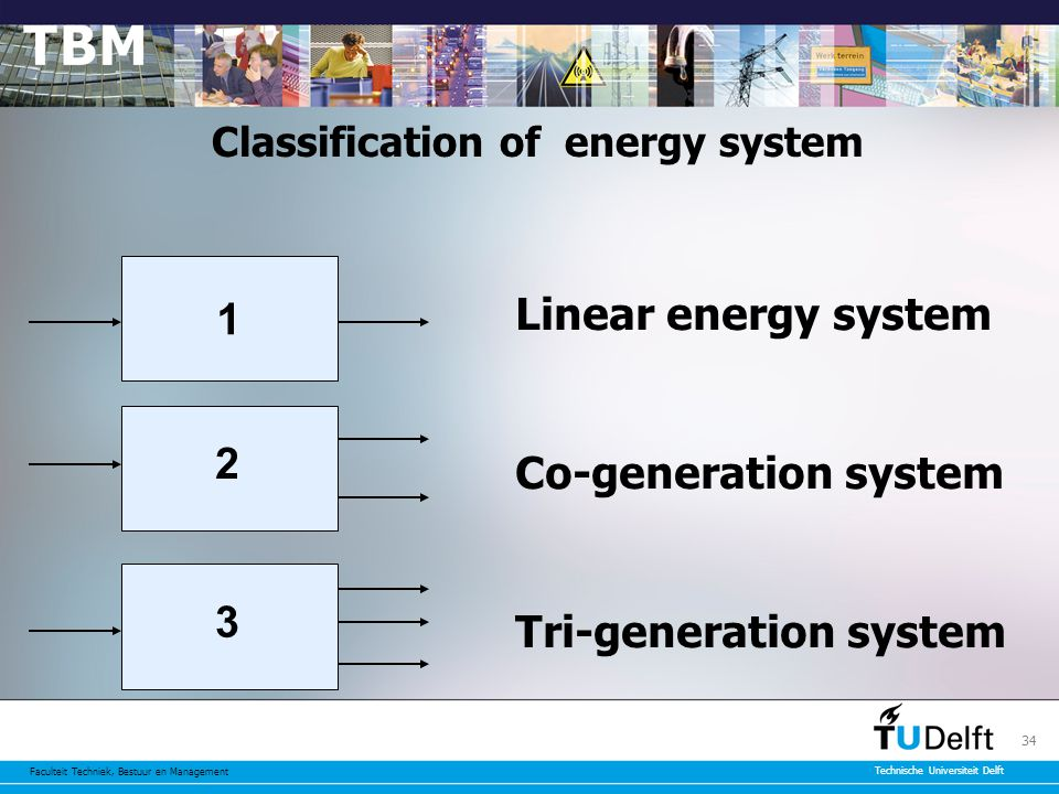 Faculteit Techniek, Bestuur en Management Technische Universiteit Delft 34 1 Classification of energy system 2 3 Linear energy system Co-generation system Tri-generation system