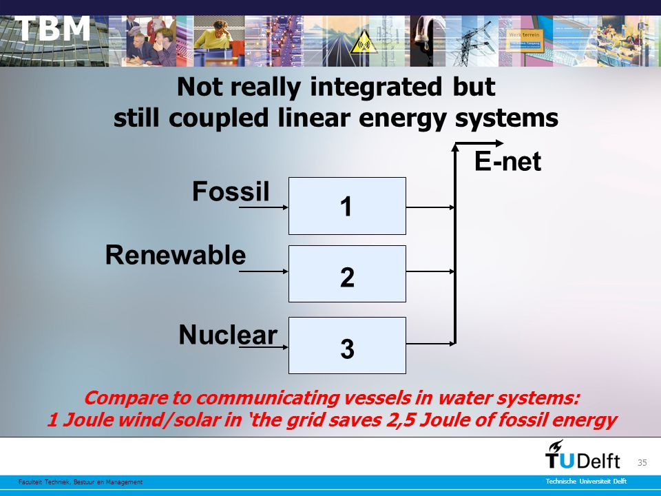 Faculteit Techniek, Bestuur en Management Technische Universiteit Delft 35 Not really integrated but still coupled linear energy systems Renewable 1 2 3 Fossil Nuclear E-net Compare to communicating vessels in water systems: 1 Joule wind/solar in 'the grid saves 2,5 Joule of fossil energy