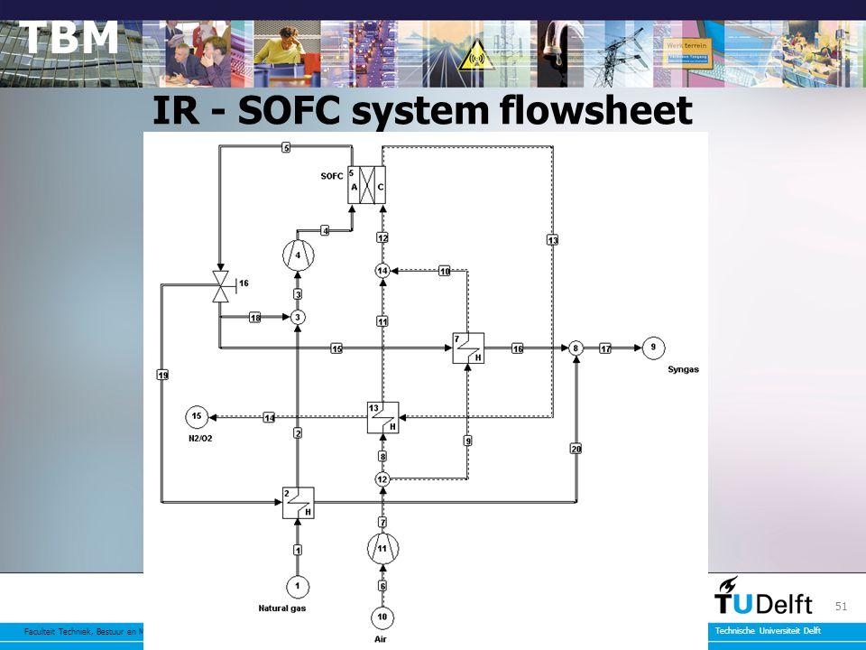 Faculteit Techniek, Bestuur en Management Technische Universiteit Delft 51 IR - SOFC system flowsheet