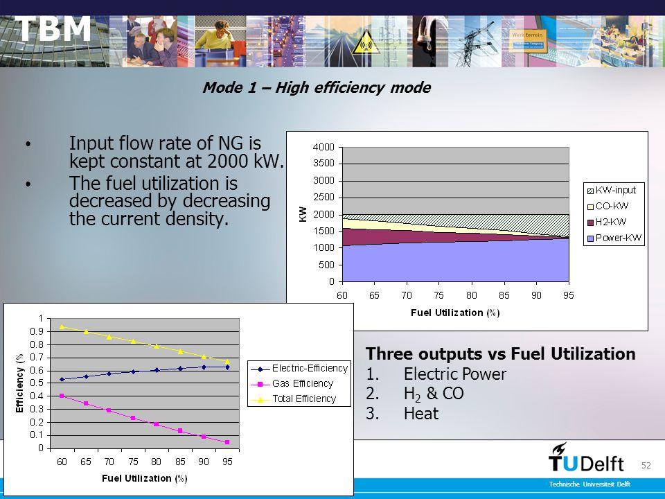 Faculteit Techniek, Bestuur en Management Technische Universiteit Delft 52 Mode 1 – High efficiency mode Input flow rate of NG is kept constant at 2000 kW.