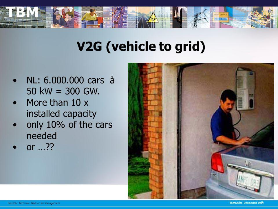 Faculteit Techniek, Bestuur en Management Technische Universiteit Delft 65 V2G (vehicle to grid) NL: 6.000.000 cars à 50 kW = 300 GW.