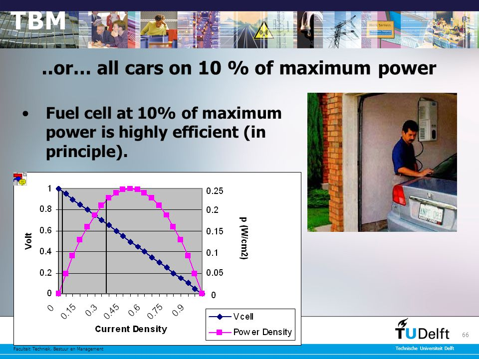 Faculteit Techniek, Bestuur en Management Technische Universiteit Delft 66..or… all cars on 10 % of maximum power Fuel cell at 10% of maximum power is highly efficient (in principle).