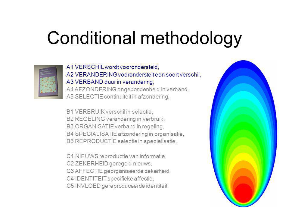 Conditional methodology A1 VERSCHIL wordt voorondersteld, A2 VERANDERING vooronderstelt een soort verschil, A3 VERBAND duur in verandering, A4 AFZONDERING ongebondenheid in verband, A5 SELECTIE continuiteit in afzondering, B1 VERBRUIK verschil in selectie, B2 REGELING verandering in verbruik, B3 ORGANISATIE verband in regeling, B4 SPECIALISATIE afzondering in organisatie, B5 REPRODUCTIE selectie in specialisatie, C1 NIEUWS reproductie van informatie, C2 ZEKERHEID geregeld nieuws, C3 AFFECTIE georganiseerde zekerheid, C4 IDENTITEIT specifieke affectie, C5 INVLOED gereproduceerde identiteit.
