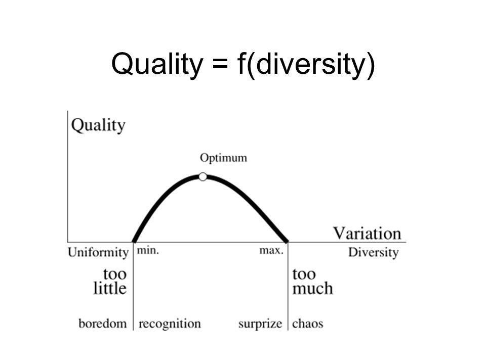 Quality = f(diversity)