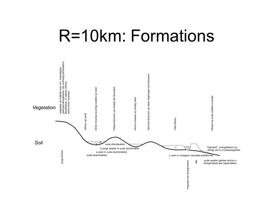 R=10km: Formations