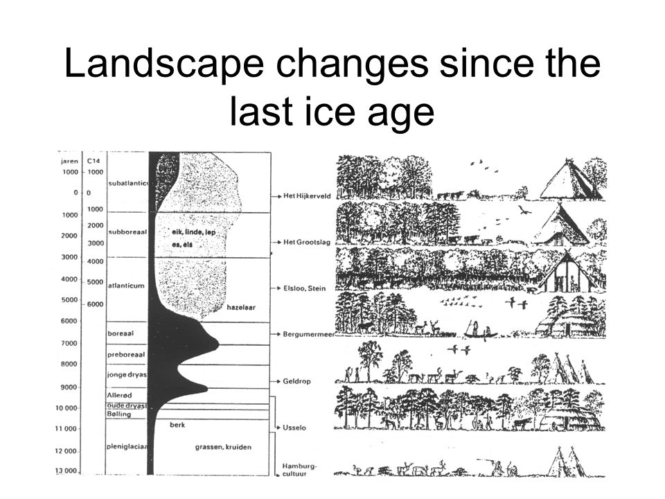 Landscape changes since the last ice age