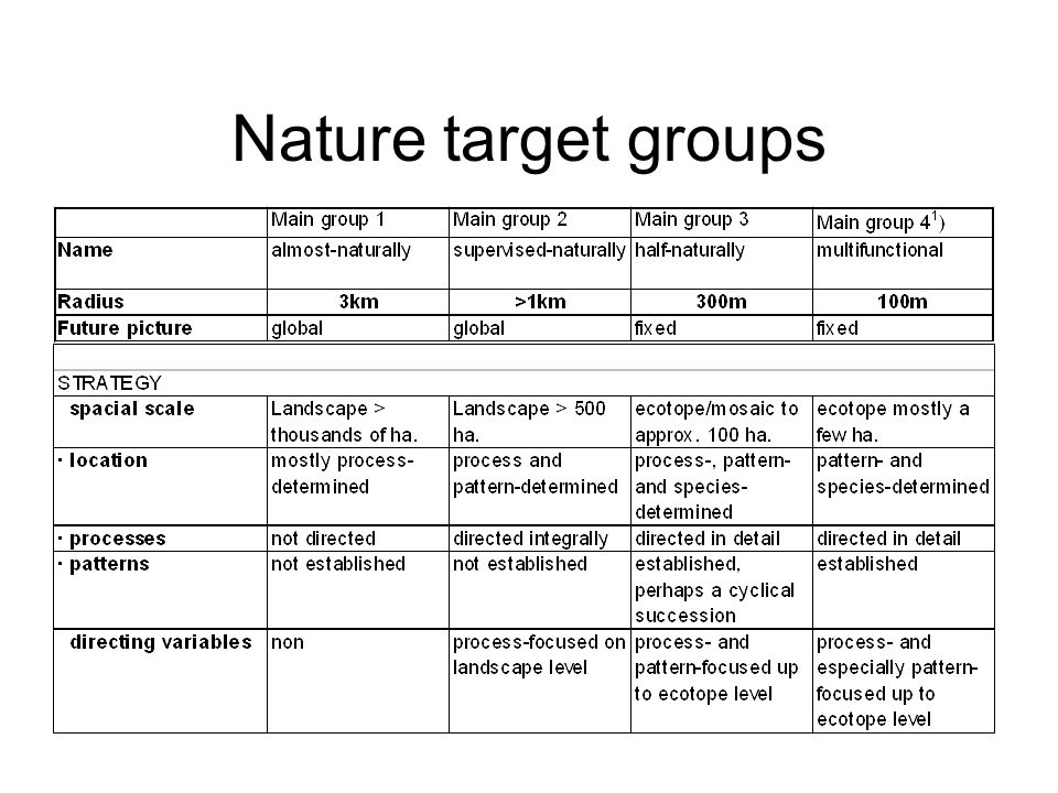 Nature target groups