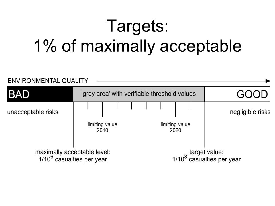 Targets: 1% of maximally acceptable