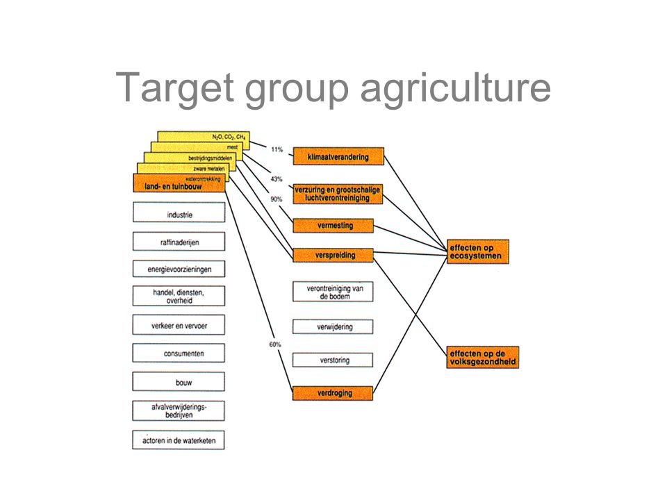 Target group agriculture