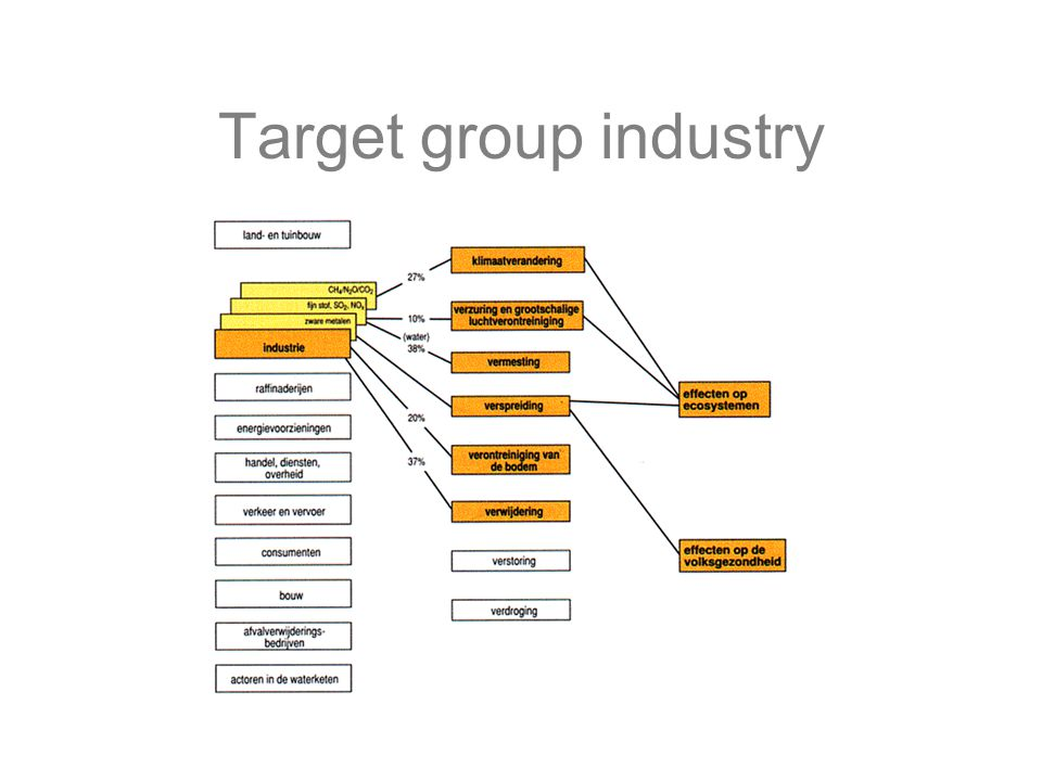 Target group industry