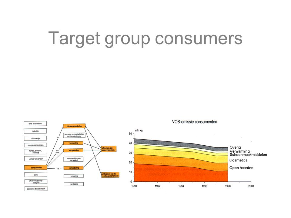 Target group consumers