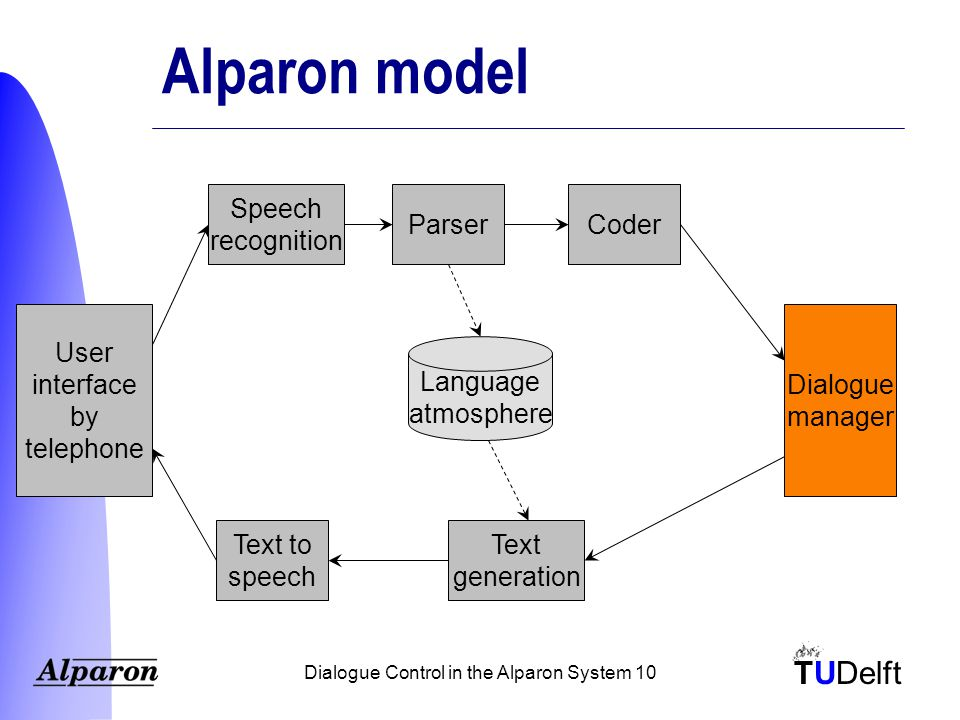 TUDelft Dialogue Control in the Alparon System 10 Alparon model Text to speech ParserCoder Speech recognition Text generation Dialogue manager User interface by telephone Language atmosphere