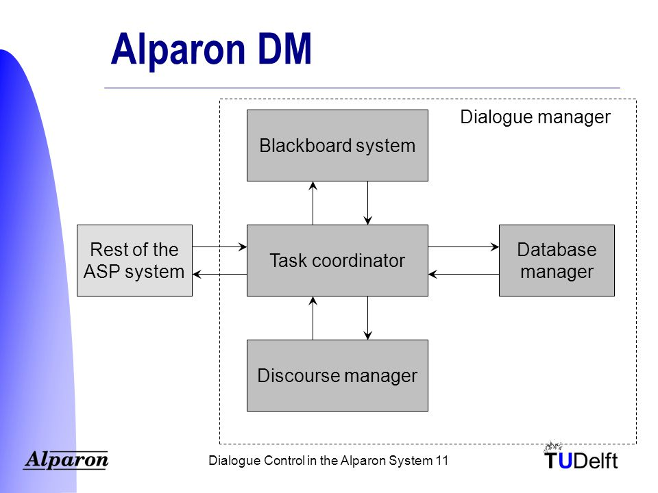 TUDelft Dialogue Control in the Alparon System 11 Alparon DM Task coordinator Blackboard system Discourse manager Database manager Rest of the ASP system Dialogue manager