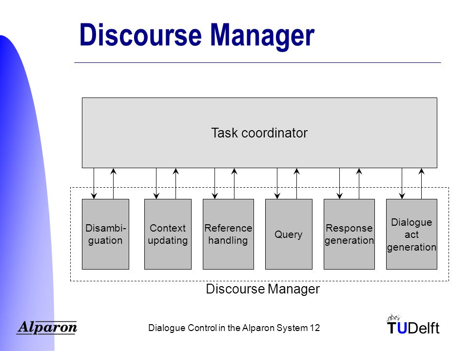 TUDelft Dialogue Control in the Alparon System 12 Discourse Manager Task coordinator Disambi- guation Context updating Reference handling Query Response generation Dialogue act generation Discourse Manager