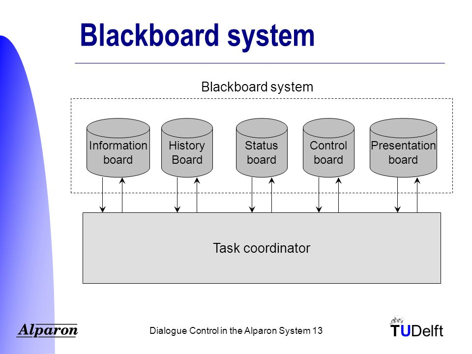 TUDelft Dialogue Control in the Alparon System 13 Blackboard system Task coordinator Blackboard system Information board Status board History Board Control board Presentation board