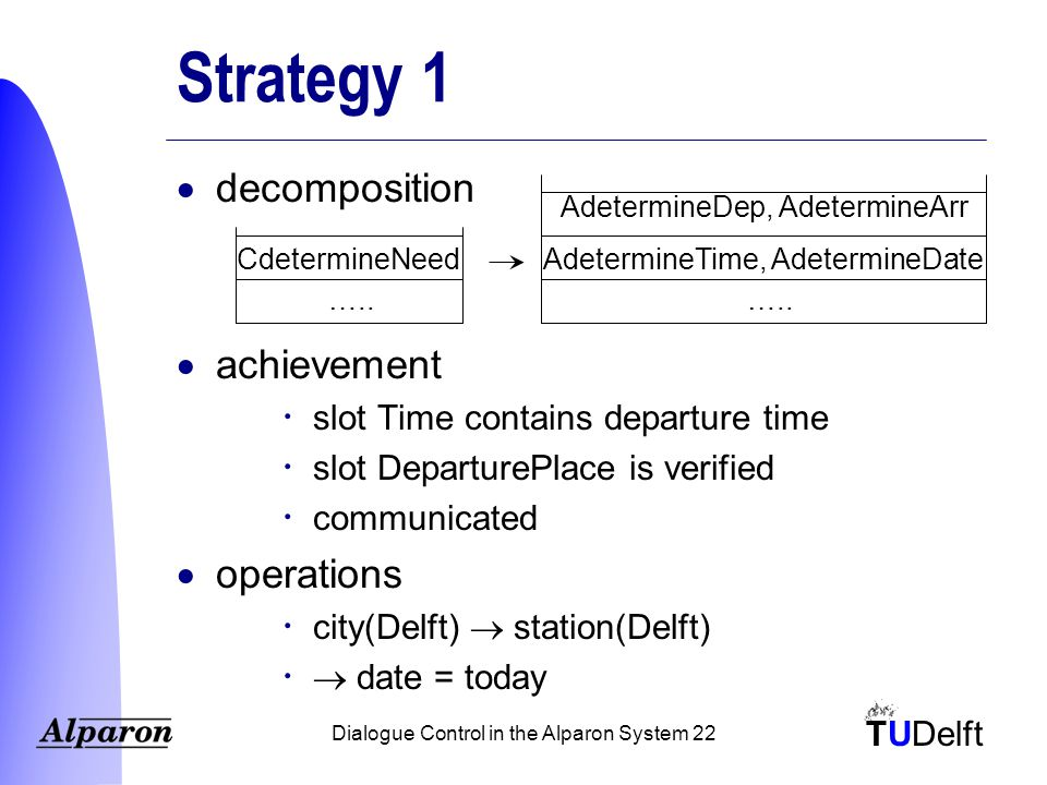 TUDelft Dialogue Control in the Alparon System 22 Strategy 1  decomposition  achievement  slot Time contains departure time  slot DeparturePlace is verified  communicated  operations  city(Delft)  station(Delft)   date = today CdetermineNeed …..