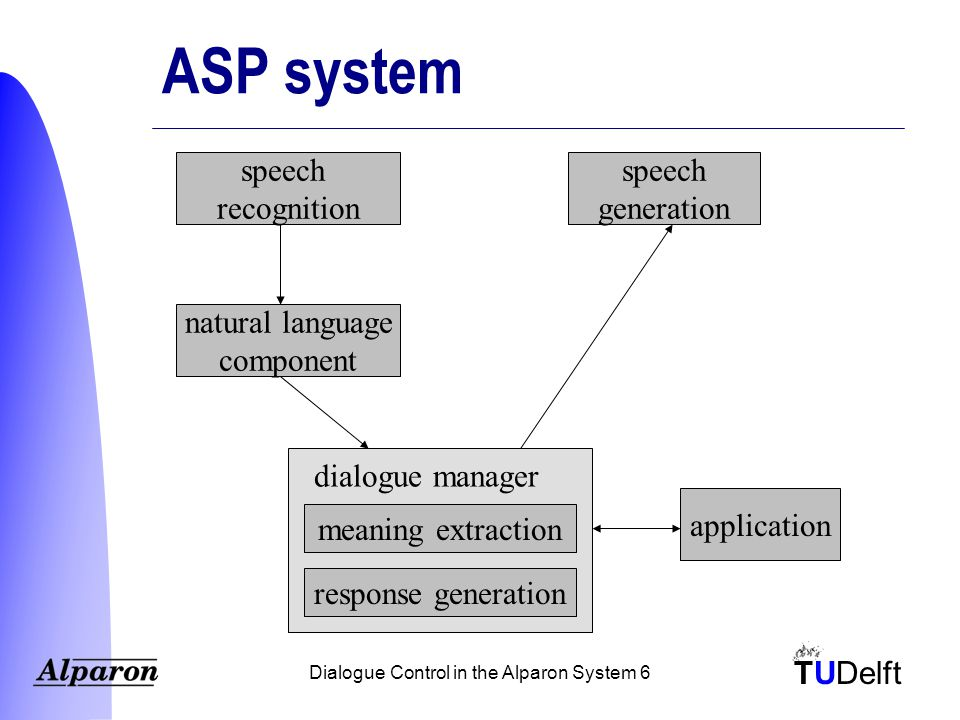 TUDelft Dialogue Control in the Alparon System 27 Example actions Adetermine(DepPlace): [Ask(DepPlace), Ask(Place), Encourage] Adetermine(ArrPlace): [Ask(ArrPlace), Ask(Place), Encourage] Adetermine(Time): [Ask(DepTime), Ask(Time), Ask(When)] Adetermine(Date): [Ask(date), Ask(When)] Averify(*): [VerifyExplicit(*), VerifyImplicit(*)]