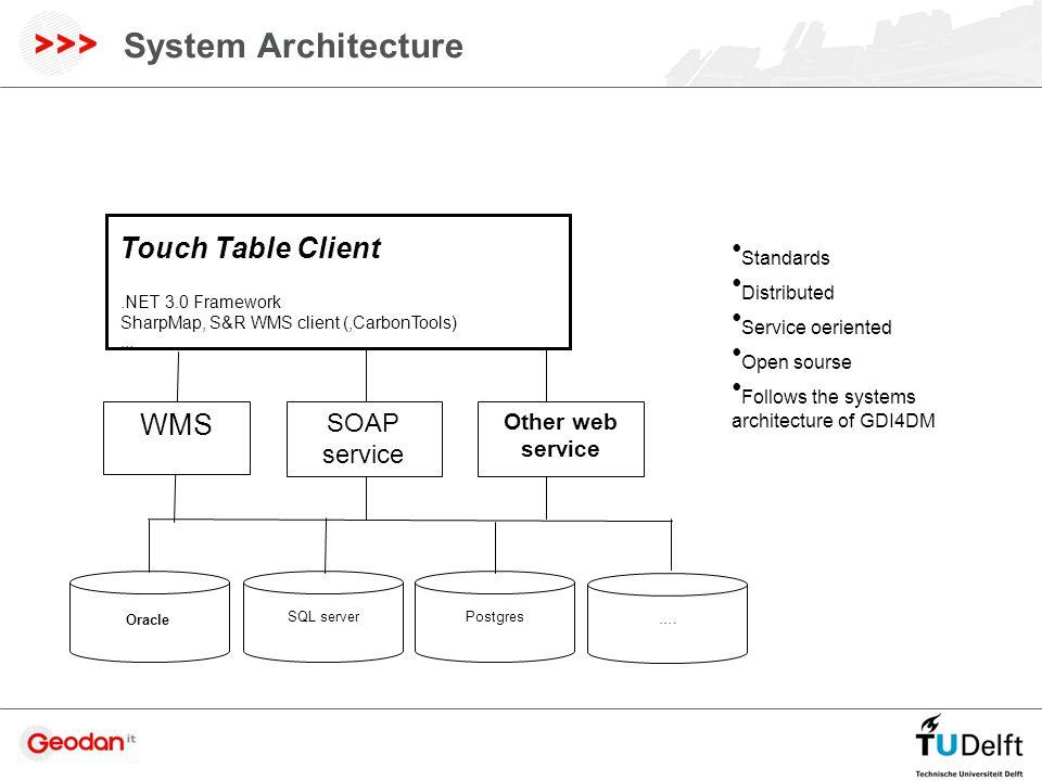 System Architecture SOAP service Touch Table Client.NET 3.0 Framework SharpMap, S&R WMS client (,CarbonTools) … WMS Other web service Oracle SQL server Postgres ….