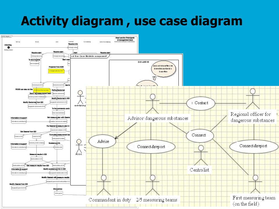 Activity diagram, use case diagram