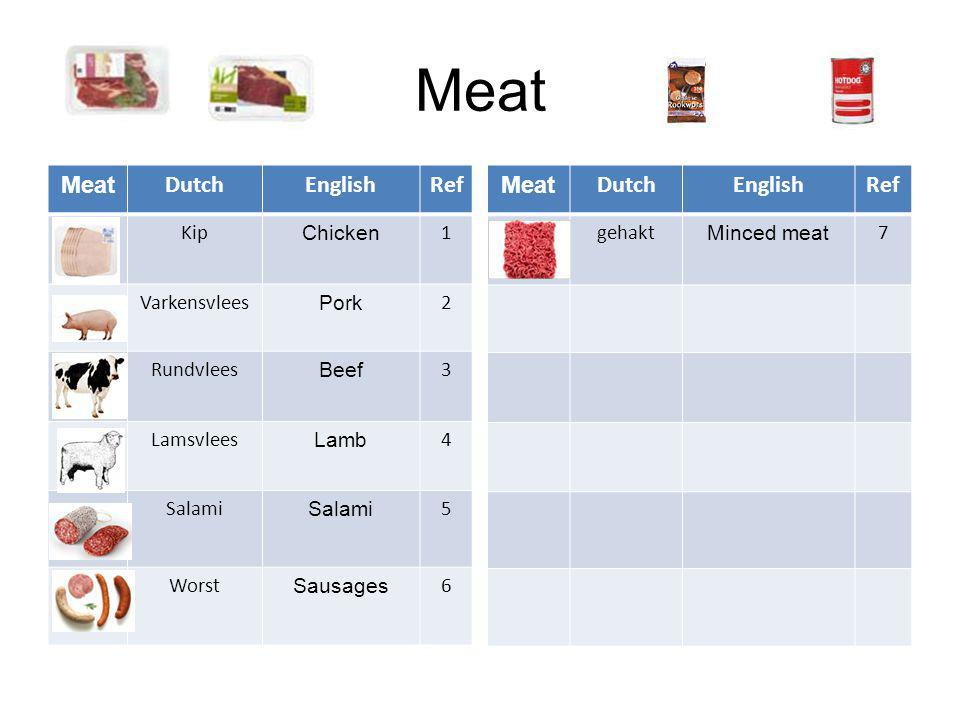 Meat DutchEnglishRef Kip Chicken 1 Varkensvlees Pork 2 Rundvlees Beef 3 Lamsvlees Lamb 4 Salami 5 Worst Sausages 6 Meat DutchEnglishRef gehakt Minced meat 7