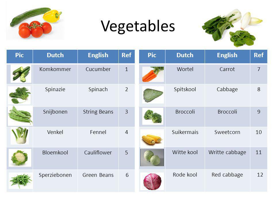 Vegetables PicDutchEnglishRef KomkommerCucumber1 SpinazieSpinach2 SnijbonenString Beans3 VenkelFennel4 BloemkoolCauliflower5 SperziebonenGreen Beans 6 PicDutchEnglishRef WortelCarrot7 SpitskoolCabbage8 Broccoli 9 SuikermaisSweetcorn10 Witte koolWritte cabbage11 Rode koolRed cabbage 12