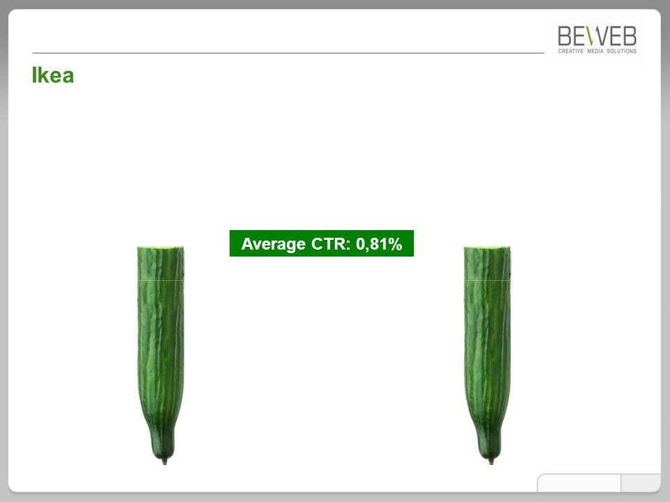 Ikea Average CTR: 0,81%