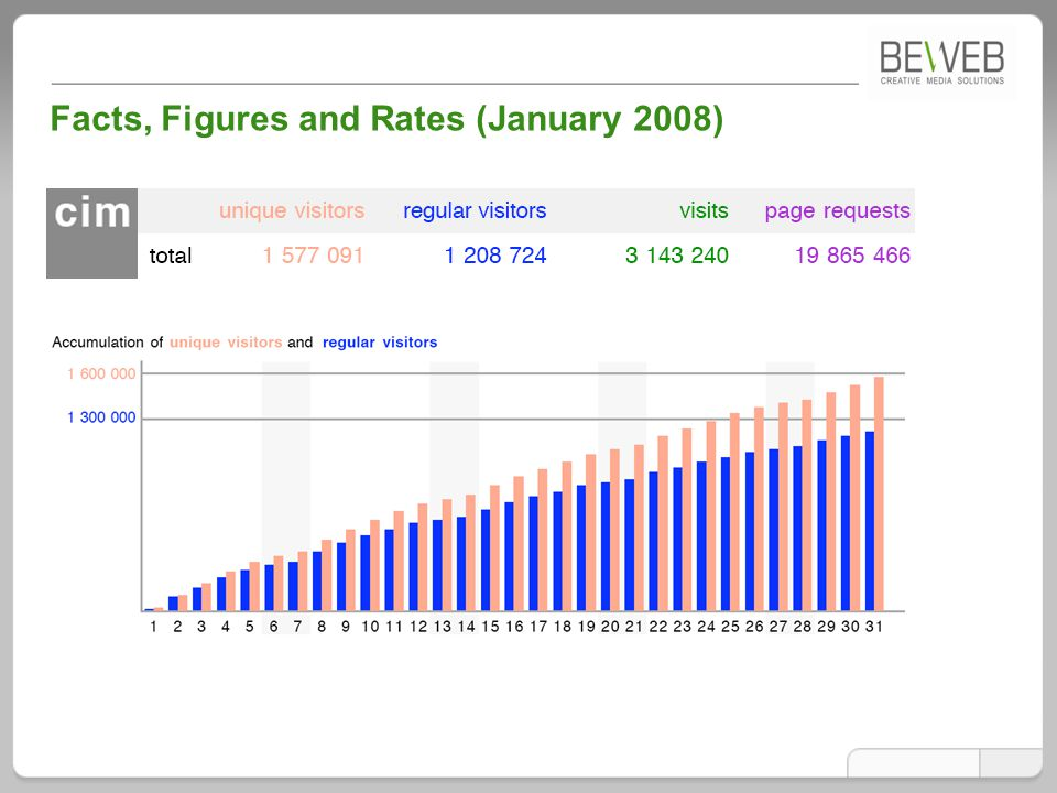 Facts, Figures and Rates (January 2008)