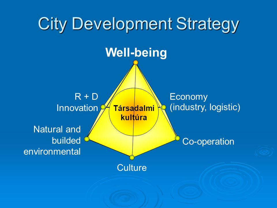 City Development Strategy Economy (industry, logistic)‏ Co-operation Natural and builded environmental R + D Innovation Well-being Culture Társadalmi kultúra