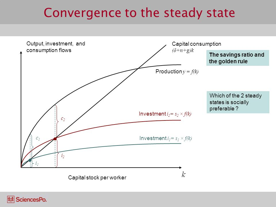 Convergence to the steady state Output, investment, and consumption flows c2c2 i2i2 Capital consumption (δ+n+g)k c1c1 i1i1 Investment i 2 = s 2 × f(k)