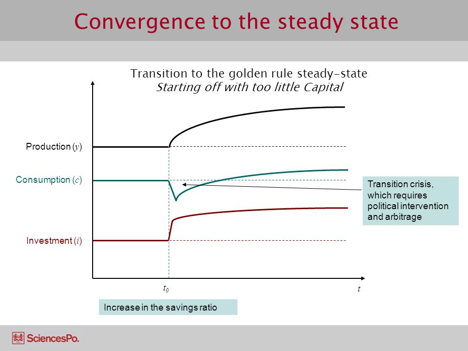 Convergence to the steady state t Increase in the savings ratio Investment ( i ) Consumption ( c ) Production ( y ) t0t0 Transition crisis, which requ