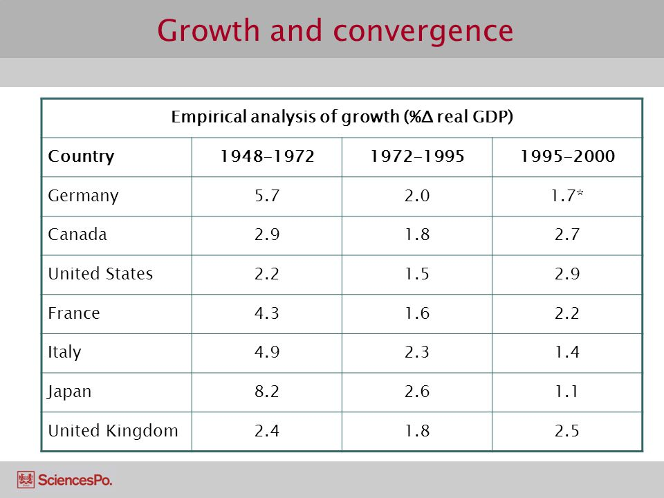 Empirical analysis of growth (%Δ real GDP) Country1948-19721972-19951995-2000 Germany5.72.01.7* Canada2.91.82.7 United States2.21.52.9 France4.31.62.2