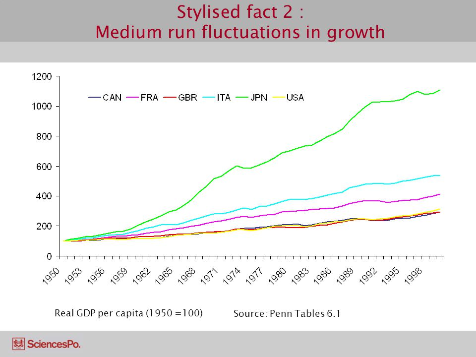 Stylised fact 2 : Medium run fluctuations in growth Real GDP per capita (1950 =100) Source: Penn Tables 6.1