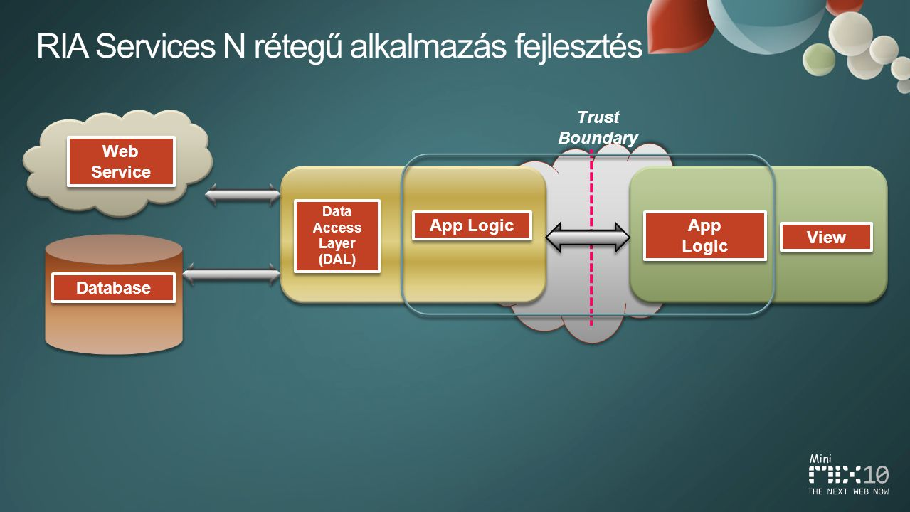 Data Access Layer (DAL) App Logic Database View Web Service App Logic App Logic Trust Boundary