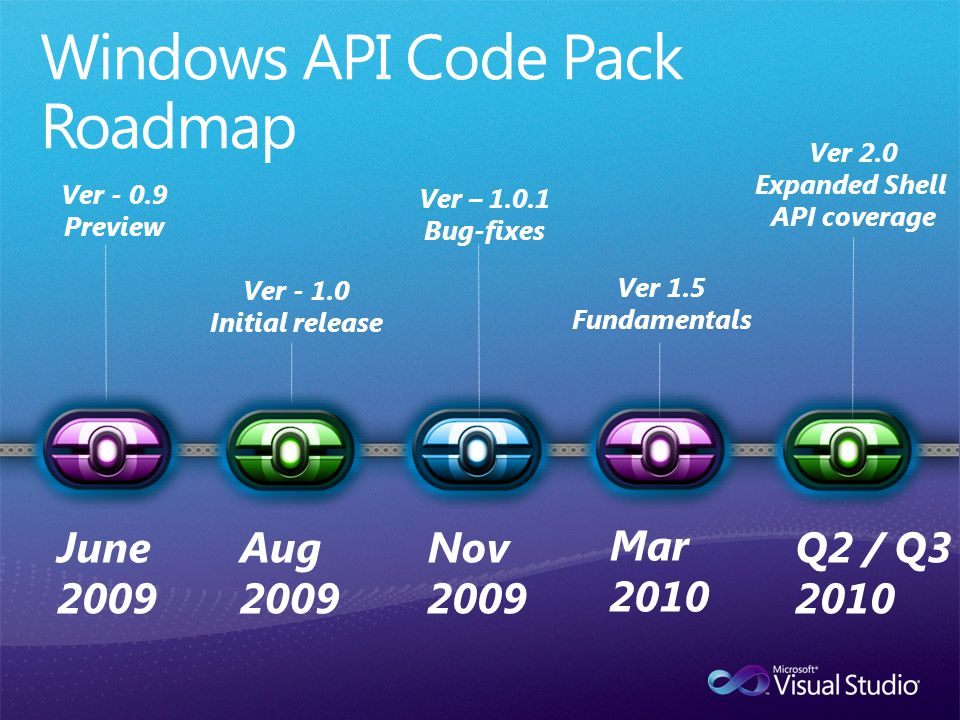 Q2 / Q3 2010 Ver 2.0 Expanded Shell API coverage Ver 1.5 Fundamentals Mar 2010 Ver – 1.0.1 Bug-fixes Nov 2009 Ver - 1.0 Initial release Aug 2009 Ver - 0.9 Preview June 2009