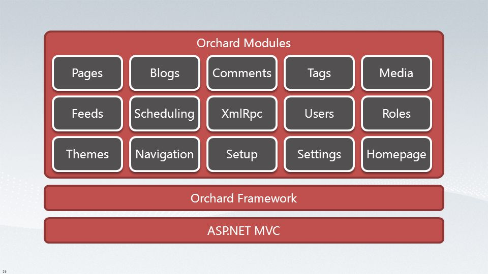 16 ASP.NET MVC Orchard Framework Orchard Modules Pages Blogs Users Comments Tags Roles Media Setup Themes XmlRpc Scheduling Navigation Homepage Feeds Settings