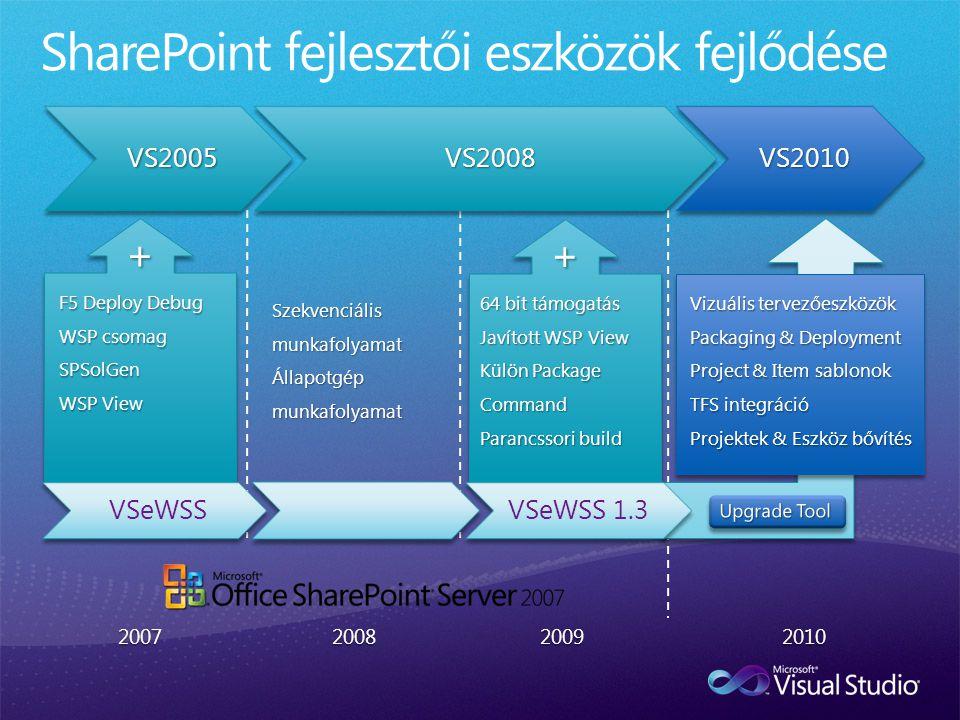 VS2005VS2008VS2010 F5 Deploy Debug WSP csomag SPSolGen WSP View 64 bit támogatás Javított WSP View Külön Package Command Parancssori build Szekvenciális munkafolyamat Állapotgép munkafolyamat VSeWSSVSeWSS 1.3 Vizuális tervezőeszközök Packaging & Deployment Project & Item sablonok TFS integráció Projektek & Eszköz bővítés 2007200820092010