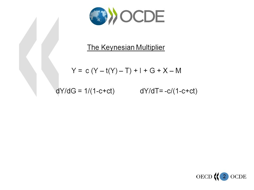 2 The Keynesian Multiplier Y = c (Y – t(Y) – T) + I + G + X – M dY/dG = 1/(1-c+ct) dY/dT= -c/(1-c+ct)