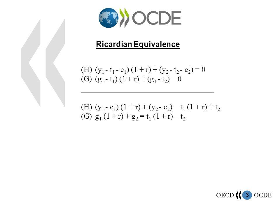 3 Ricardian Equivalence (H)(y 1 - t 1 - c 1 ) (1 + r) + (y 2 - t 2 - c 2 ) = 0 (G)(g 1 - t 1 ) (1 + r) + (g 1 - t 2 ) = 0 __________________________________ (H)(y 1 - c 1 ) (1 + r) + (y 2 - c 2 ) = t 1 (1 + r) + t 2 (G)g 1 (1 + r) + g 2 = t 1 (1 + r) – t 2