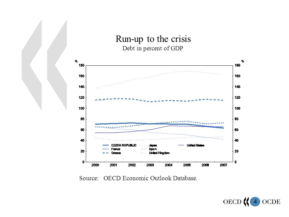 4 Run-up to the crisis Debt in percent of GDP Source: OECD Economic Outlook Database.